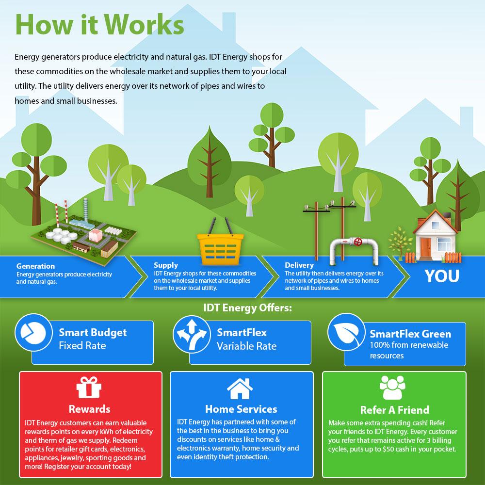 How Energy Deregulation Works | IDT Energy